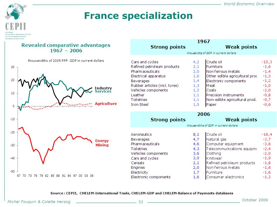World Economic Overview Michel Fouquin & Colette Herzog October 2009 France specialization 53 Revealed comparative advantages 1967 – 2006 thousandths of 2005 PPP GDP in current dollars Source : CEPII, CHELEM-International Trade, CHELEM-GDP and CHELEM-Balance of Payments databases