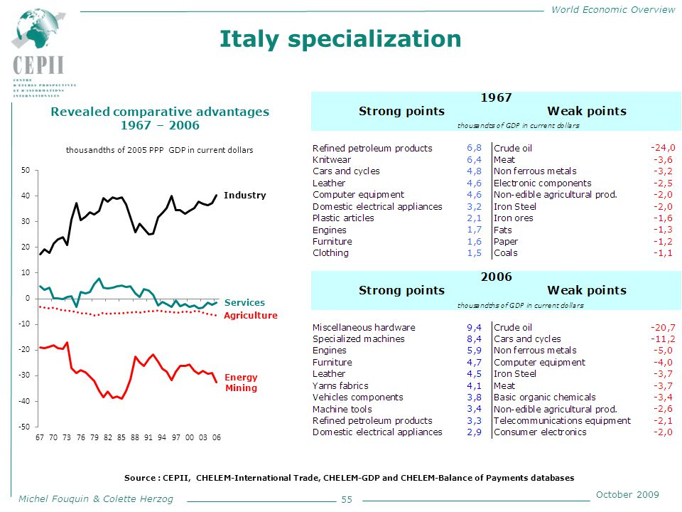 World Economic Overview Michel Fouquin & Colette Herzog October 2009 Italy specialization 55 Revealed comparative advantages 1967 – 2006 thousandths of 2005 PPP GDP in current dollars Source : CEPII, CHELEM-International Trade, CHELEM-GDP and CHELEM-Balance of Payments databases