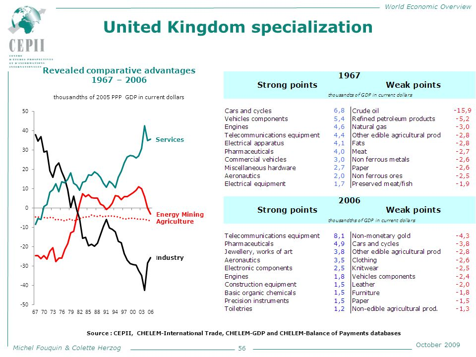 World Economic Overview Michel Fouquin & Colette Herzog October 2009 United Kingdom specialization 56 Revealed comparative advantages 1967 – 2006 thousandths of 2005 PPP GDP in current dollars Source : CEPII, CHELEM-International Trade, CHELEM-GDP and CHELEM-Balance of Payments databases