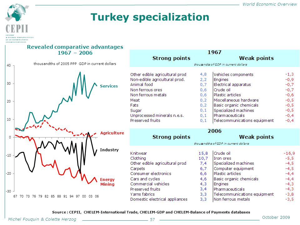 World Economic Overview Michel Fouquin & Colette Herzog October 2009 Turkey specialization 57 Revealed comparative advantages 1967 – 2006 thousandths of 2005 PPP GDP in current dollars Source : CEPII, CHELEM-International Trade, CHELEM-GDP and CHELEM-Balance of Payments databases