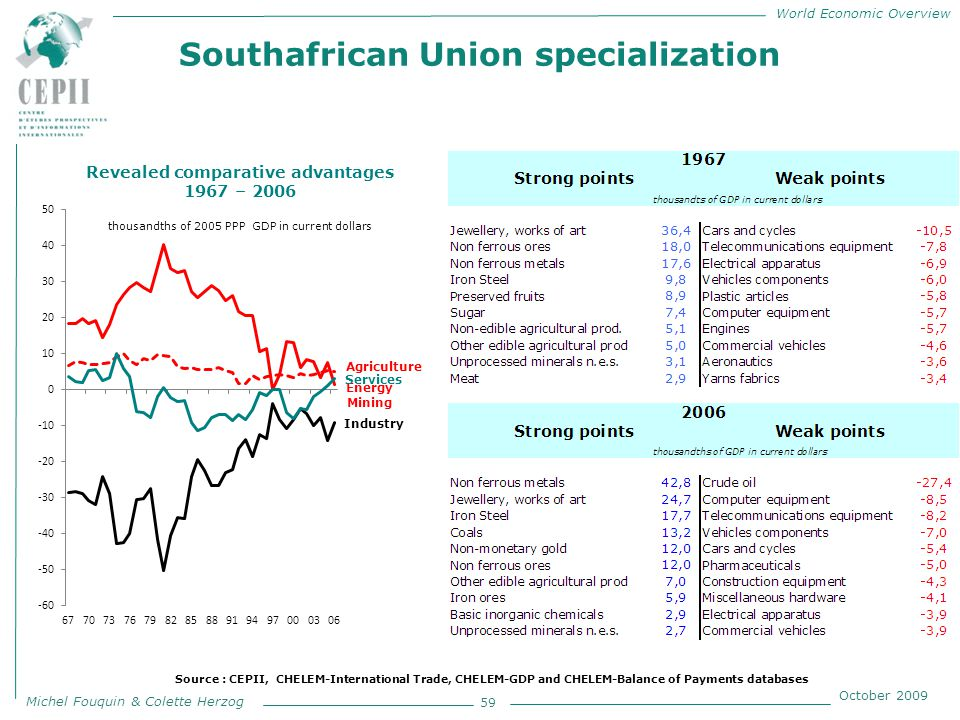 World Economic Overview Michel Fouquin & Colette Herzog October 2009 Southafrican Union specialization 59 Revealed comparative advantages 1967 – 2006 thousandths of 2005 PPP GDP in current dollars Source : CEPII, CHELEM-International Trade, CHELEM-GDP and CHELEM-Balance of Payments databases