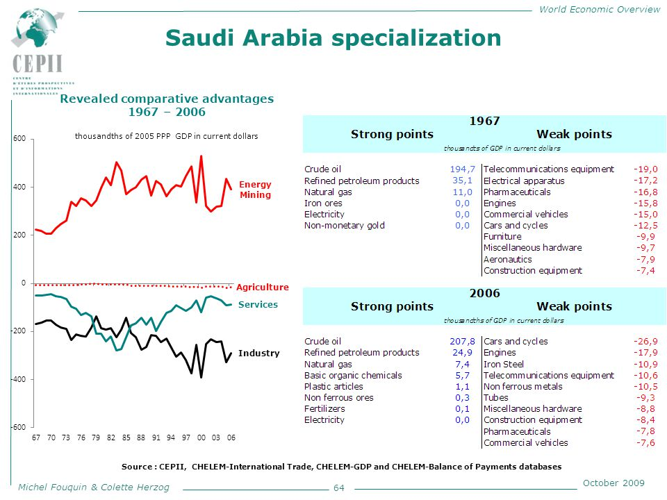 World Economic Overview Michel Fouquin & Colette Herzog October 2009 Saudi Arabia specialization 64 Revealed comparative advantages 1967 – 2006 thousandths of 2005 PPP GDP in current dollars Source : CEPII, CHELEM-International Trade, CHELEM-GDP and CHELEM-Balance of Payments databases