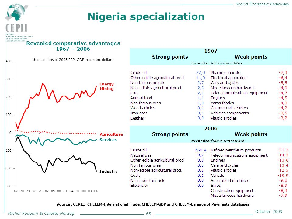 World Economic Overview Michel Fouquin & Colette Herzog October 2009 Nigeria specialization 65 Revealed comparative advantages 1967 – 2006 thousandths of 2005 PPP GDP in current dollars Source : CEPII, CHELEM-International Trade, CHELEM-GDP and CHELEM-Balance of Payments databases