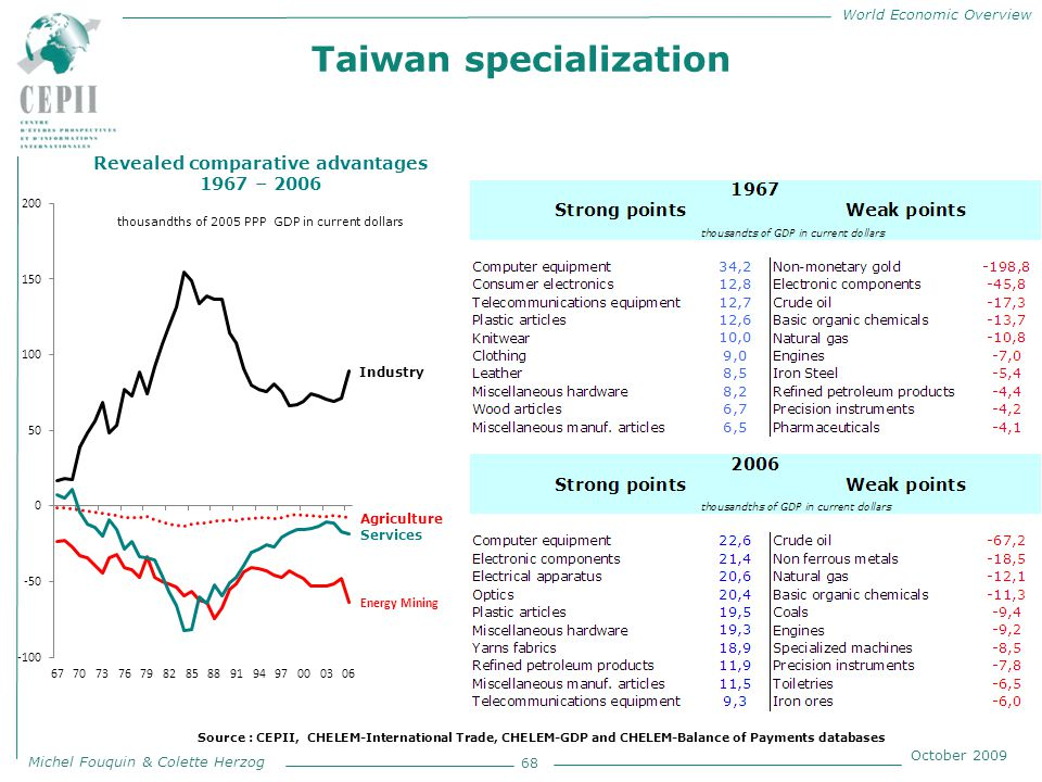 World Economic Overview Michel Fouquin & Colette Herzog October 2009 Taiwan specialization 68 Revealed comparative advantages 1967 – 2006 thousandths of 2005 PPP GDP in current dollars Source : CEPII, CHELEM-International Trade, CHELEM-GDP and CHELEM-Balance of Payments databases