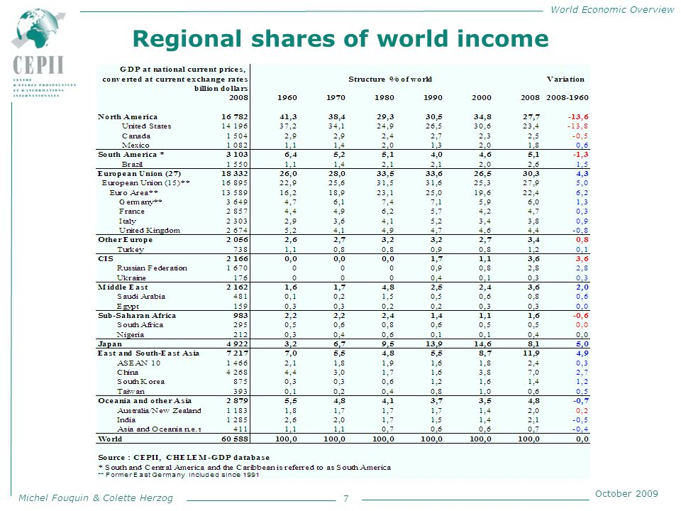 World Economic Overview Michel Fouquin & Colette Herzog October 2009 Japan specialization 58 Revealed comparative advantages 1967 – 2006 thousandths of 2005 PPP GDP in current dollars Source : CEPII, CHELEM-International Trade, CHELEM-GDP and CHELEM-Balance of Payments databases