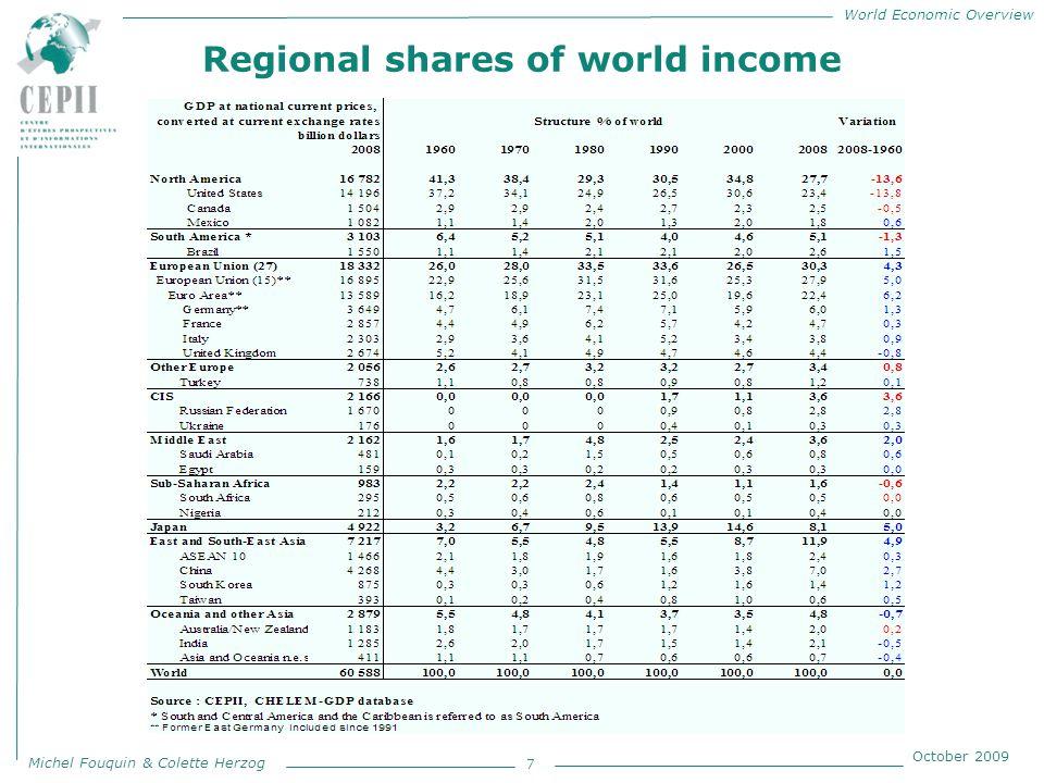 World Economic Overview Michel Fouquin & Colette Herzog October 2009 Regional shares of world production*** 8