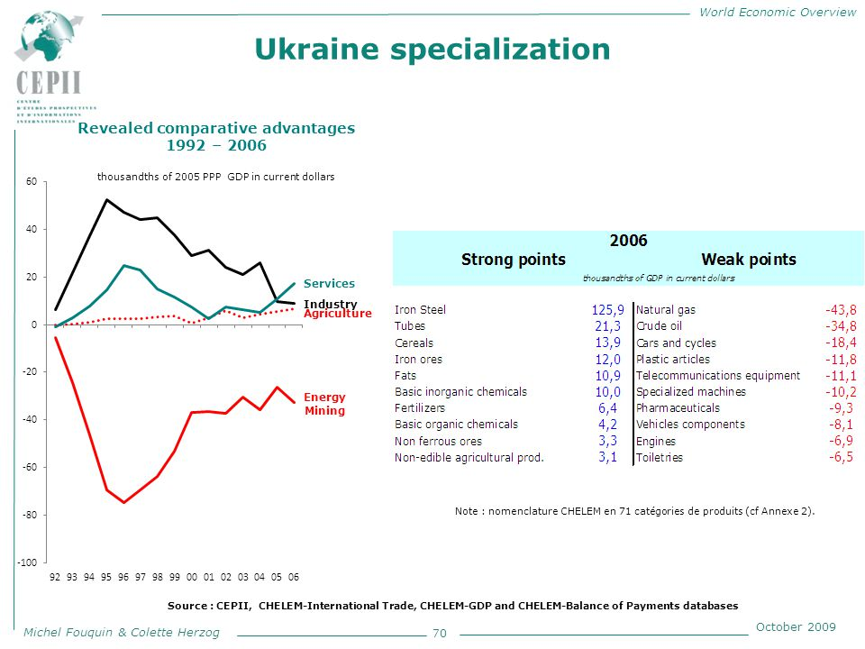 World Economic Overview Michel Fouquin & Colette Herzog October 2009 Ukraine specialization 70 Revealed comparative advantages 1992 – 2006 thousandths of 2005 PPP GDP in current dollars Note : nomenclature CHELEM en 71 catégories de produits (cf Annexe 2).