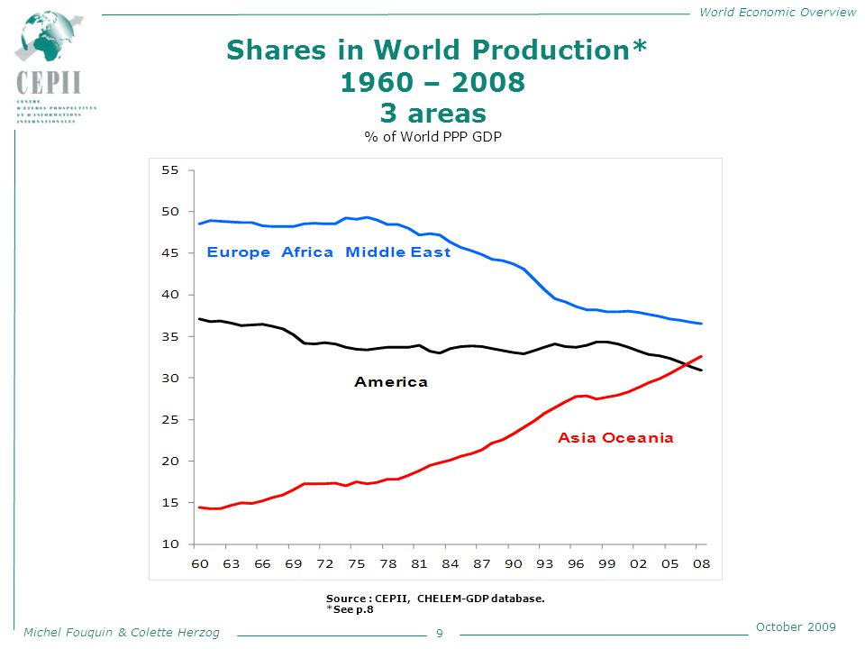 World Economic Overview Michel Fouquin & Colette Herzog October 2009 EU27 share in member countries manufacturing product imports 1967 - 2007 30 Source : CEPII, CHELEM-International Trade database.