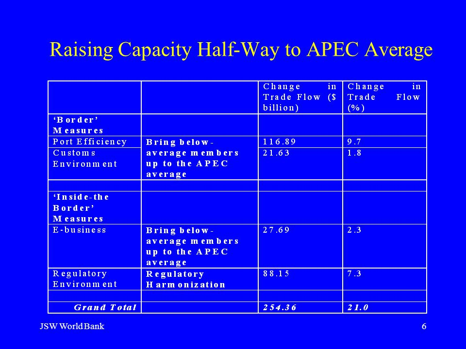 JSW World Bank6 Raising Capacity Half-Way to APEC Average