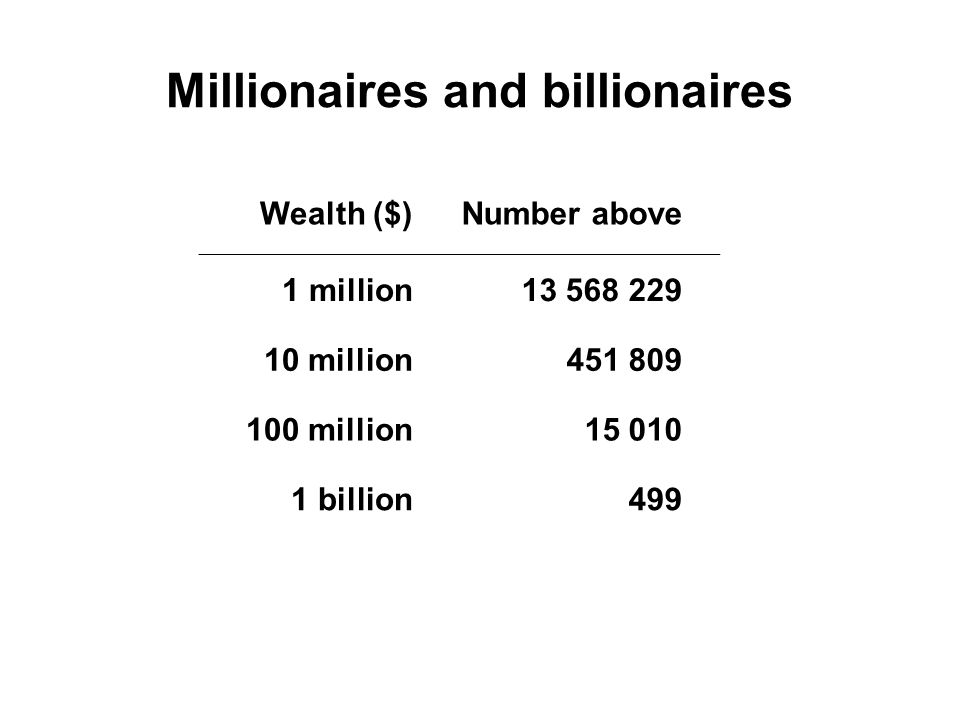 Millionaires and billionaires Wealth ($)Number above 1 million13 568 229 10 million451 809 100 million15 010 1 billion499