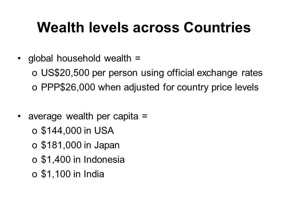 Wealth levels across Countries global household wealth = oUS$20,500 per person using official exchange rates oPPP$26,000 when adjusted for country price levels average wealth per capita = o$144,000 in USA o$181,000 in Japan o$1,400 in Indonesia o$1,100 in India