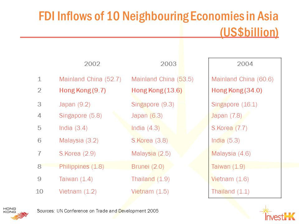 FDI Inflows of 10 Neighbouring Economies in Asia (US$billion) 200220032004 1Mainland China (52.7)Mainland China (53.5)Mainland China (60.6) 2Hong Kong (9.7)Hong Kong (13.6)Hong Kong (34.0) 3Japan (9.2)Singapore (9.3)Singapore (16.1) 4Singapore (5.8)Japan (6.3)Japan (7.8) 5India (3.4)India (4.3)S.Korea (7.7) 6Malaysia (3.2)S.Korea (3.8)India (5.3) 7S.Korea (2.9)Malaysia (2.5)Malaysia (4.6) 8Philippines (1.8)Brunei (2.0)Taiwan (1.9) 9Taiwan (1.4)Thailand (1.9)Vietnam (1.6) 10Vietnam (1.2)Vietnam (1.5)Thailand (1.1) Sources: UN Conference on Trade and Development 2005