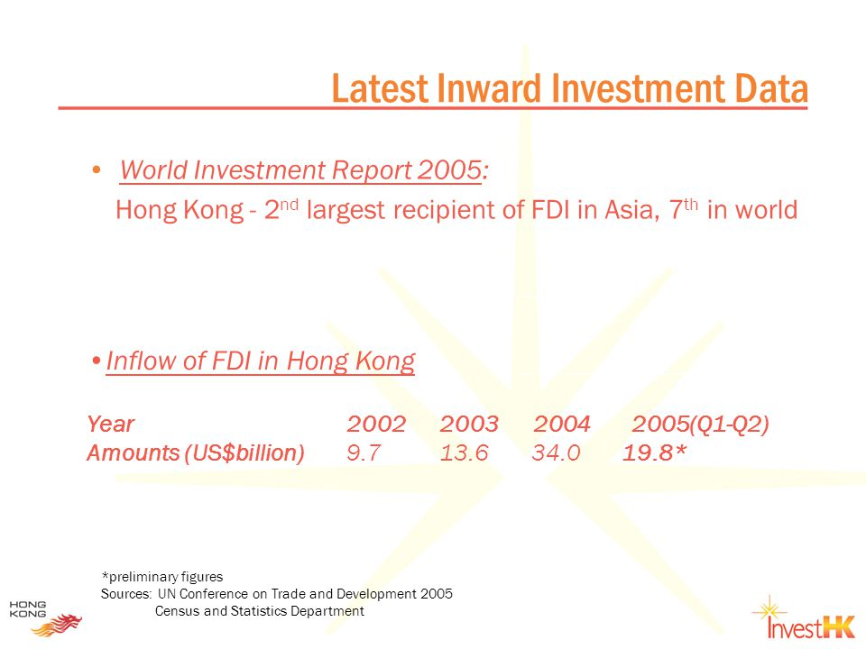 Latest Inward Investment Data World Investment Report 2005: Hong Kong - 2 nd largest recipient of FDI in Asia, 7 th in world *preliminary figures Sources: UN Conference on Trade and Development 2005 Census and Statistics Department Inflow of FDI in Hong Kong Year2002 2003 2004 2005(Q1-Q2) Amounts (US$billion)9.7 13.6 34.0 19.8*
