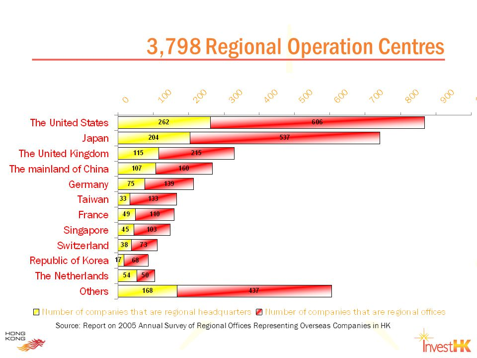 3,798 Regional Operation Centres Source: Report on 2005 Annual Survey of Regional Offices Representing Overseas Companies in HK