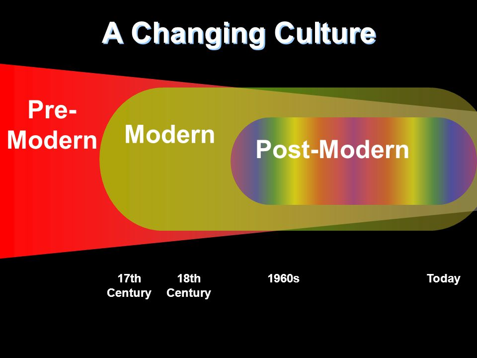 Pre- Modern A Changing Culture Modern 18th Century 1960sToday17th Century Post-Modern