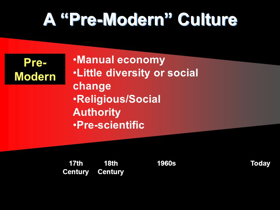 A Pre-Modern Culture 18th Century 1960sToday17th Century Pre- Modern Manual economy Little diversity or social change Religious/Social Authority Pre-scientific