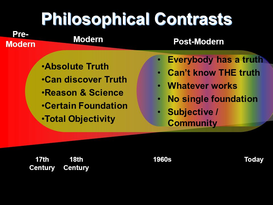Pre- Modern Philosophical Contrasts Modern Post-Modern 18th Century 1960sToday17th Century Absolute Truth Can discover Truth Reason & Science Certain Foundation Total Objectivity Everybody has a truth Can't know THE truth Whatever works No single foundation Subjective / Community