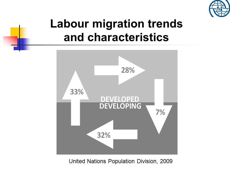 Labour migration trends and characteristics Session 2: Terminology, trends and characteristics United Nations Population Division, 2009