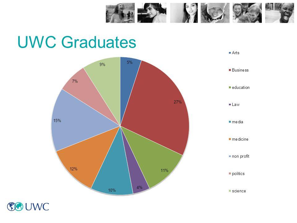UWC Graduates