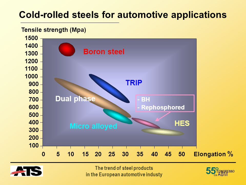 The trend of steel products in the European automotive industy 55 da ABM ° CONGRESSO Cold-rolled steels for automotive applications 0 510 15 20 25 30 35 40 45 50 Elongation %