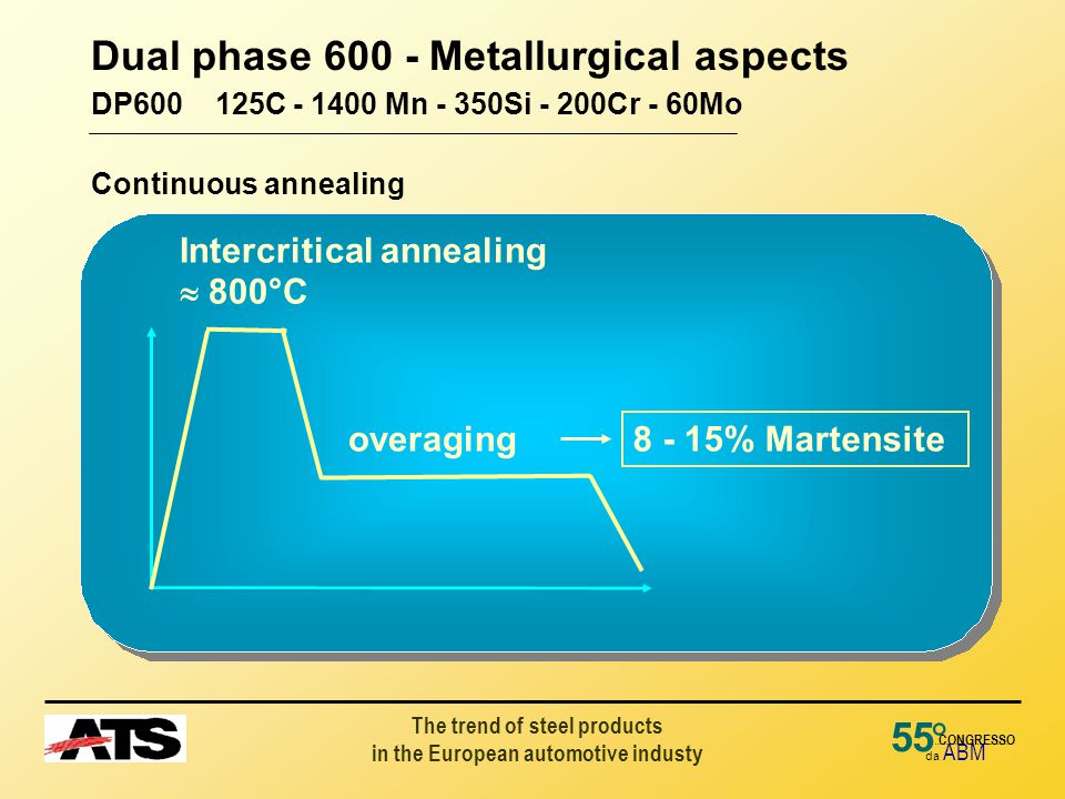 The trend of steel products in the European automotive industy 55 da ABM ° CONGRESSO Dual phase 600 - Metallurgical aspects DP600 125C - 1400 Mn - 350Si - 200Cr - 60Mo Continuous annealing Intercritical annealing  800°C 8 - 15% Martensite overaging