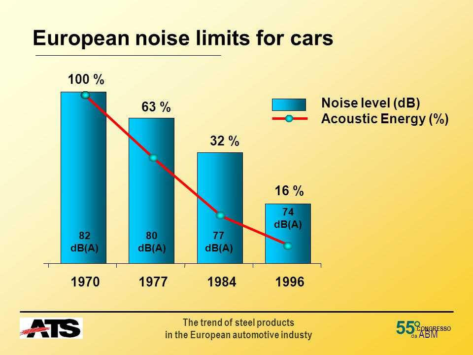 The trend of steel products in the European automotive industy 55 da ABM ° CONGRESSO European noise limits for cars 100 % 63 % 32 % 16 % Noise level (dB) Acoustic Energy (%) 1970197719841996 82 dB(A) 80 dB(A) 77 dB(A) 74 dB(A)