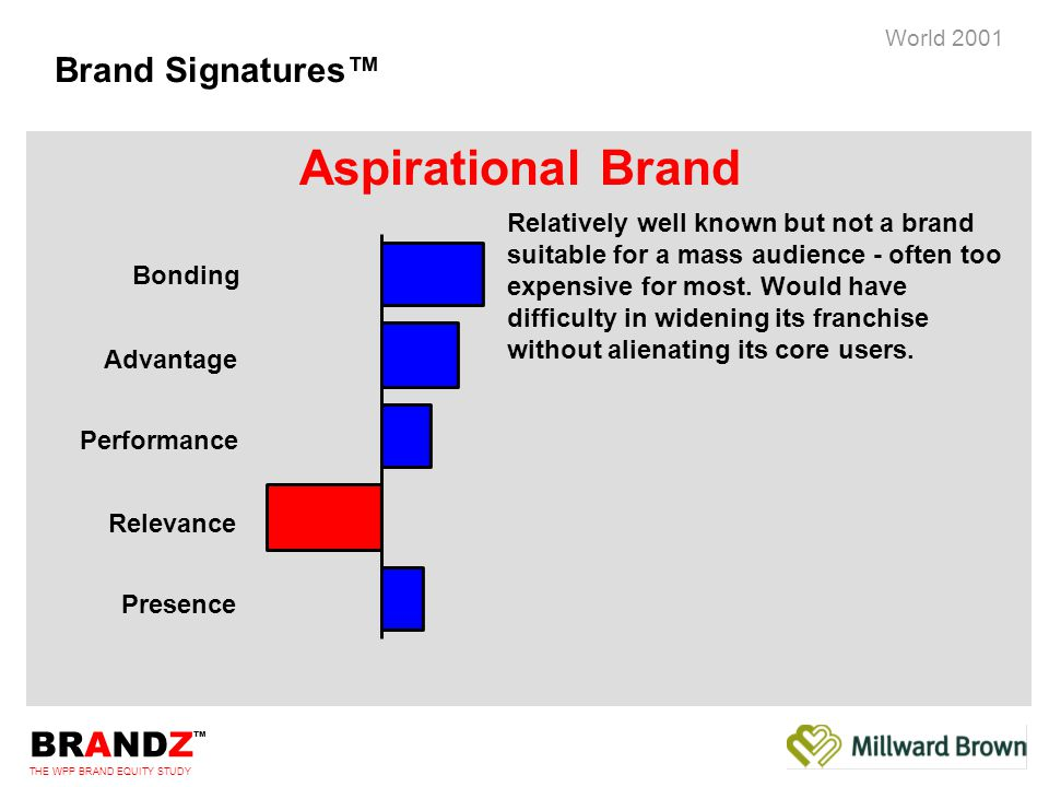 BRANDZ ™ THE WPP BRAND EQUITY STUDY World 2001 Brand Signatures™ Bonding Advantage Performance Relevance Presence Relatively well known but not a brand suitable for a mass audience - often too expensive for most.