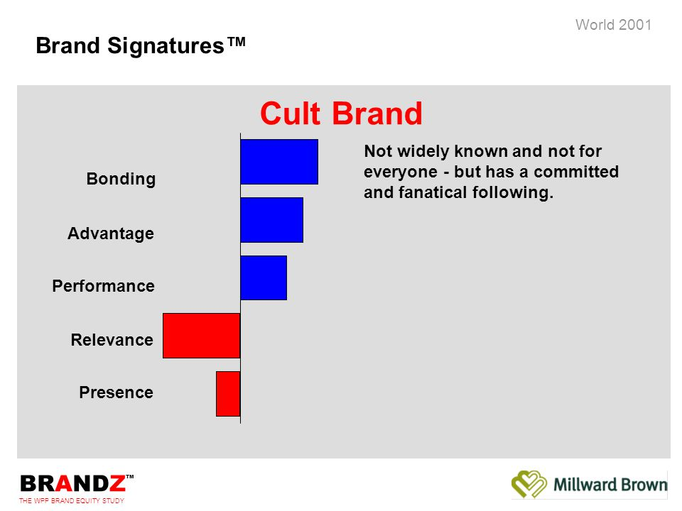 BRANDZ ™ THE WPP BRAND EQUITY STUDY World 2001 Brand Signatures™ Not widely known and not for everyone - but has a committed and fanatical following.