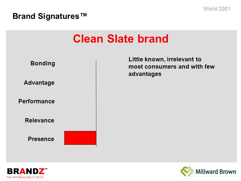 BRANDZ ™ THE WPP BRAND EQUITY STUDY World 2001 Brand Signatures™ Bonding Advantage Performance Relevance Presence Little known, irrelevant to most consumers and with few advantages Clean Slate brand