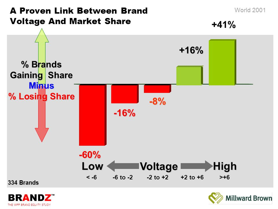 BRANDZ ™ THE WPP BRAND EQUITY STUDY World 2001 % Brands Gaining Share Minus % Losing Share 334 Brands -16% -8%+16% +41% A Proven Link Between Brand Voltage And Market Share -60% VoltageLowHigh < -6-6 to -2-2 to +2+2 to +6>+6