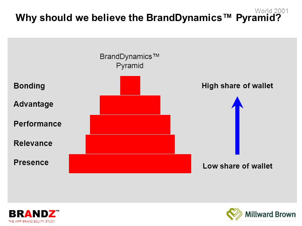 BRANDZ ™ THE WPP BRAND EQUITY STUDY World 2001 Validation of the BrandDynamics™ Pyramid Presence Relevance Performance Advantage Bonding Share of Wallet BrandDynamics™ Pyramid 12 16 172050