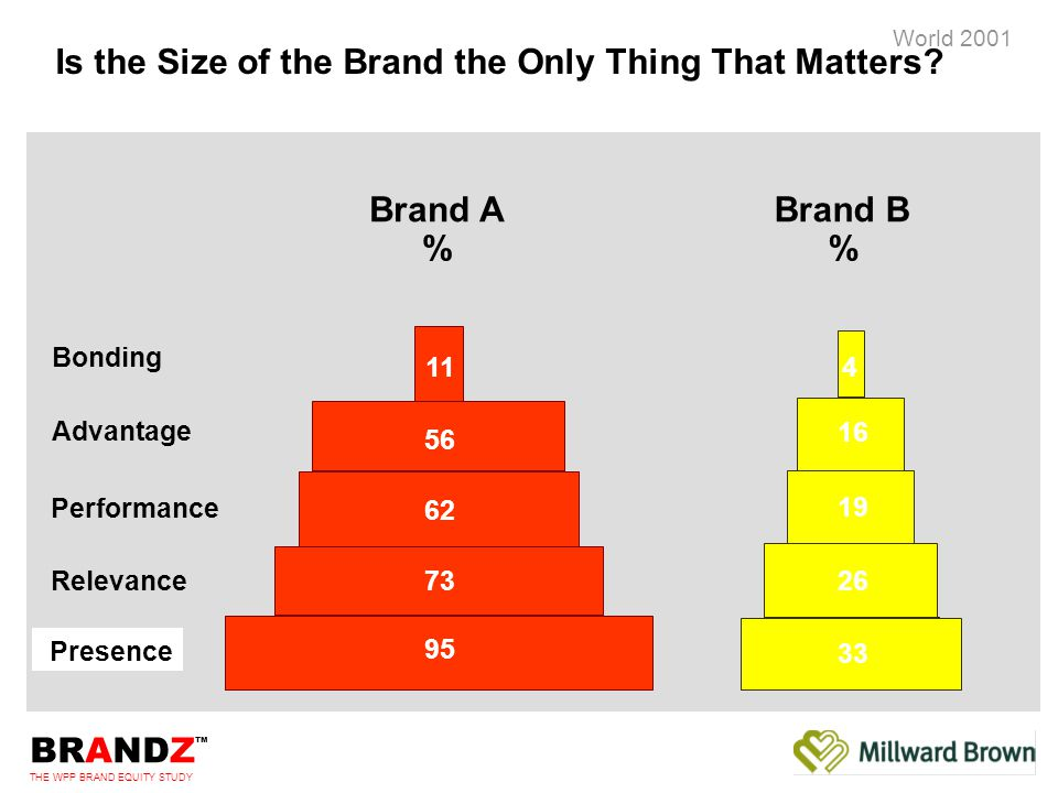 BRANDZ ™ THE WPP BRAND EQUITY STUDY World 2001 [drive:\directory path\filename.ppt\10] Millward Brown International Bonding Advantage Performance Relevance Presence - |+ Voltage™ = -4.9 Brand Voltage™ … a one number summary of the Brand Signature™