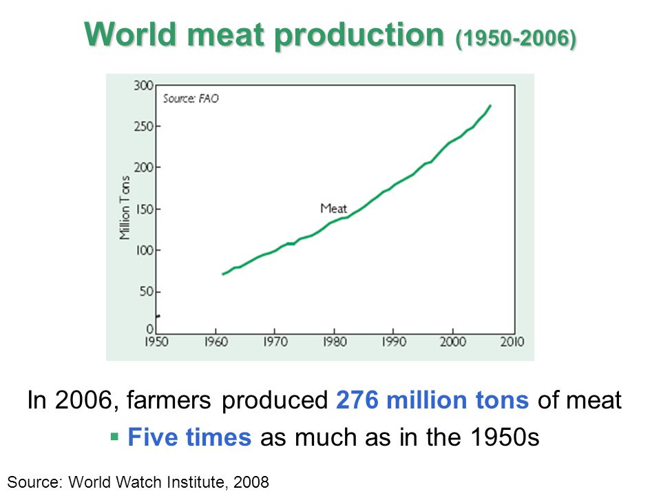 15 IPCC In 2006, farmers produced 276 million tons of meat  Five times as much as in the 1950s World meat production (1950-2006) Source: World Watch Institute, 2008