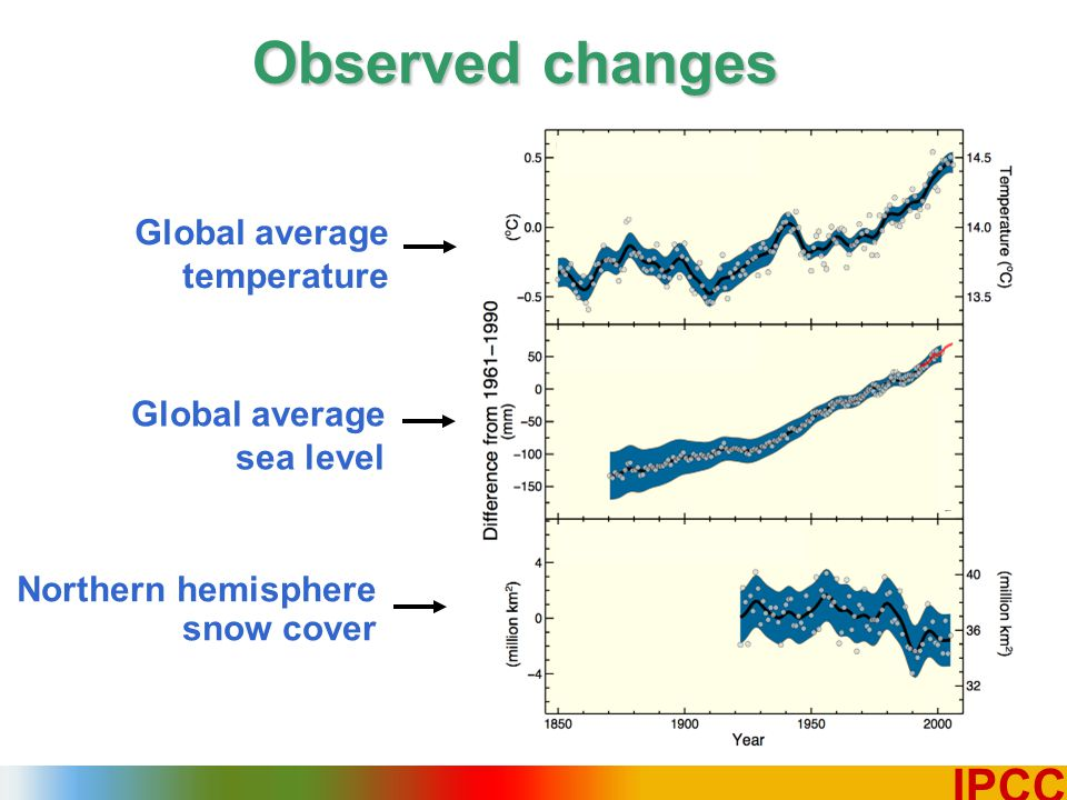 2 IPCC Observed changes Global average sea level Northern hemisphere snow cover Global average temperature
