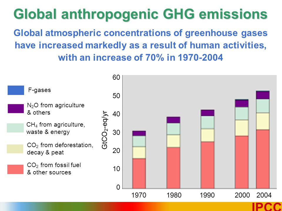 4 IPCC N 2 O from agriculture & others Global anthropogenic GHG emissions Global atmospheric concentrations of greenhouse gases have increased markedly as a result of human activities, with an increase of 70% in 1970-2004 CO 2 from fossil fuel & other sources CH 4 from agriculture, waste & energy CO 2 from deforestation, decay & peat F-gases 60 50 40 30 20 10 0 1970 1980 1990 2000 2004 GtCO 2 -eq / yr