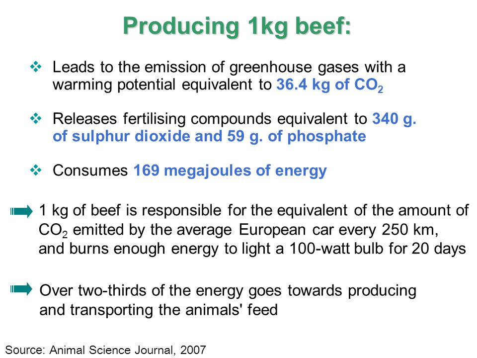 8 IPCC Producing 1kg beef:  Leads to the emission of greenhouse gases with a warming potential equivalent to 36.4 kg of CO 2  Releases fertilising c