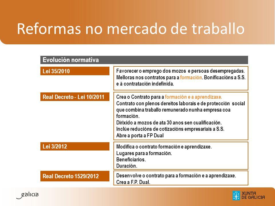 Reformas no mercado de traballo Evolución normativa Real Decreto - Lei 10/2011 Lei 35/2010 Favorecer o emprego dos mozos e persoas desempregadas. Mell