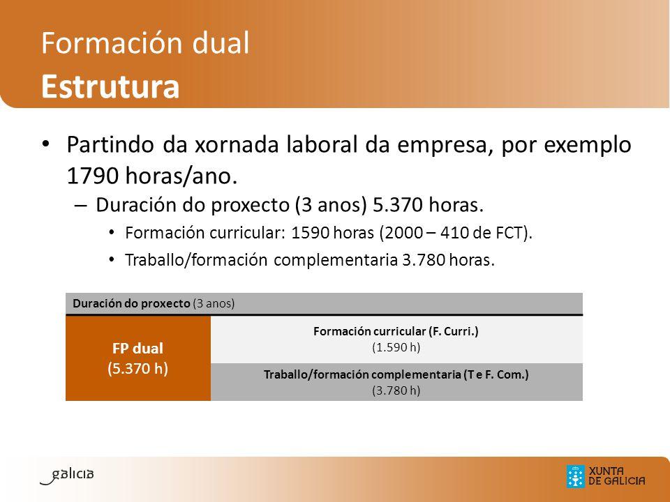 Partindo da xornada laboral da empresa, por exemplo 1790 horas/ano. – Duración do proxecto (3 anos) 5.370 horas. Formación curricular: 1590 horas (200