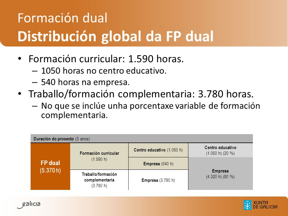 Formación curricular: 1.590 horas.– 1050 horas no centro educativo.