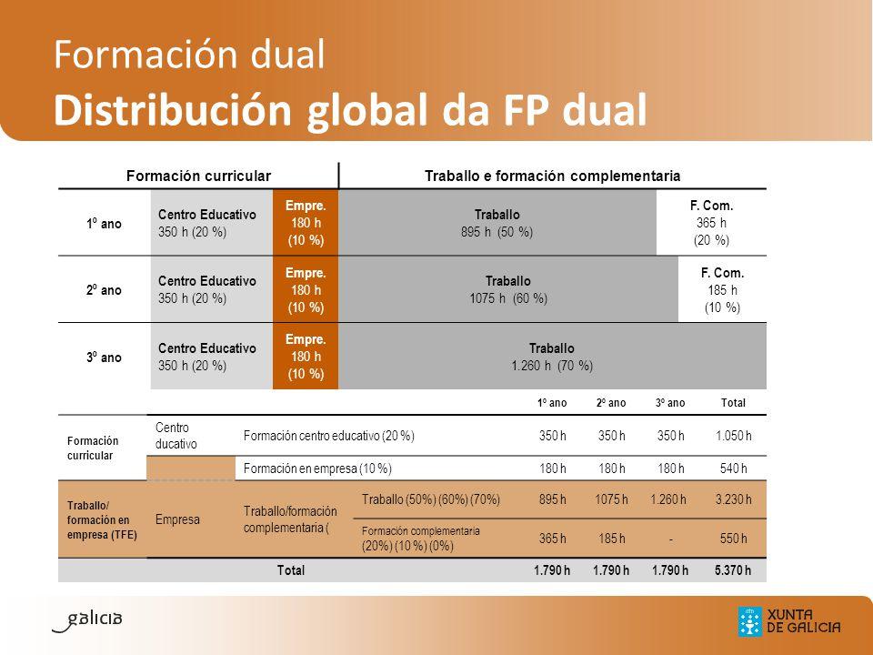 Formación curricularTraballo e formación complementaria 1º ano Centro Educativo 350 h (20 %) Empre. 180 h (10 %) Traballo 895 h (50 %) F. Com. 365 h (