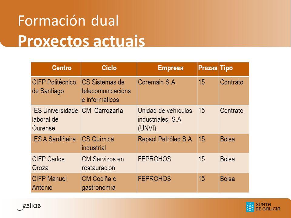 Formación dual Proxectos actuais CentroCicloEmpresaPrazasTipo CIFP Politécnico de Santiago CS Sistemas de telecomunicacións e informáticos Coremain S.