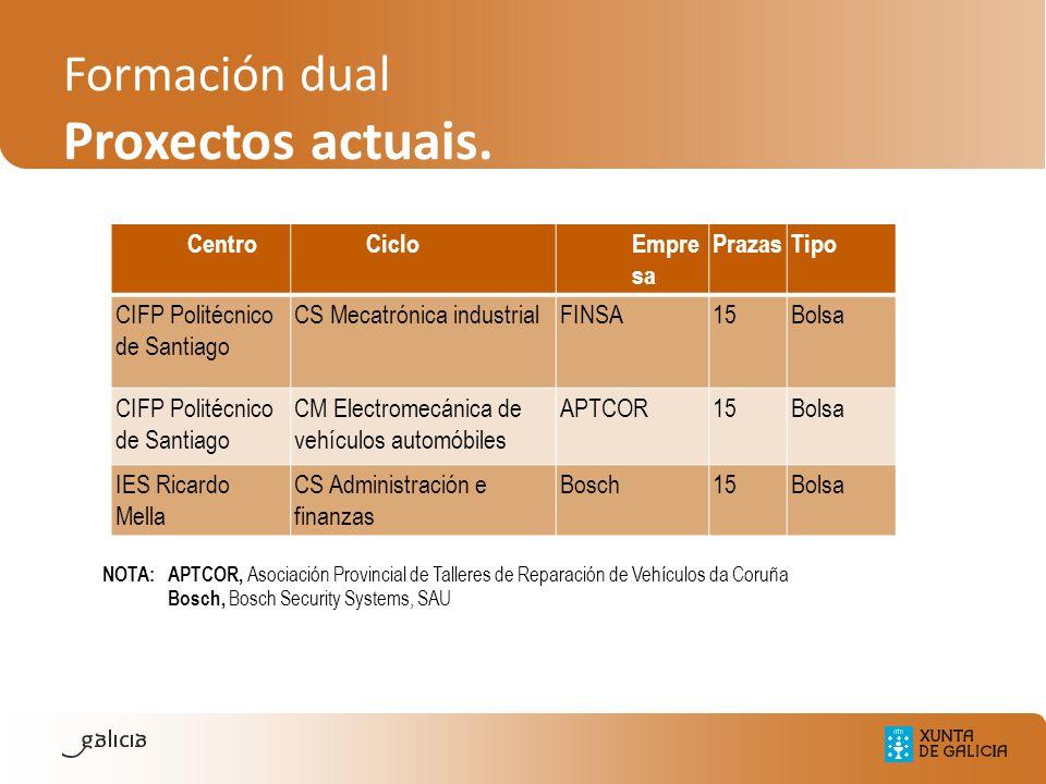 Formación dual Proxectos actuais. NOTA: APTCOR, Asociación Provincial de Talleres de Reparación de Vehículos da Coruña Bosch, Bosch Security Systems,