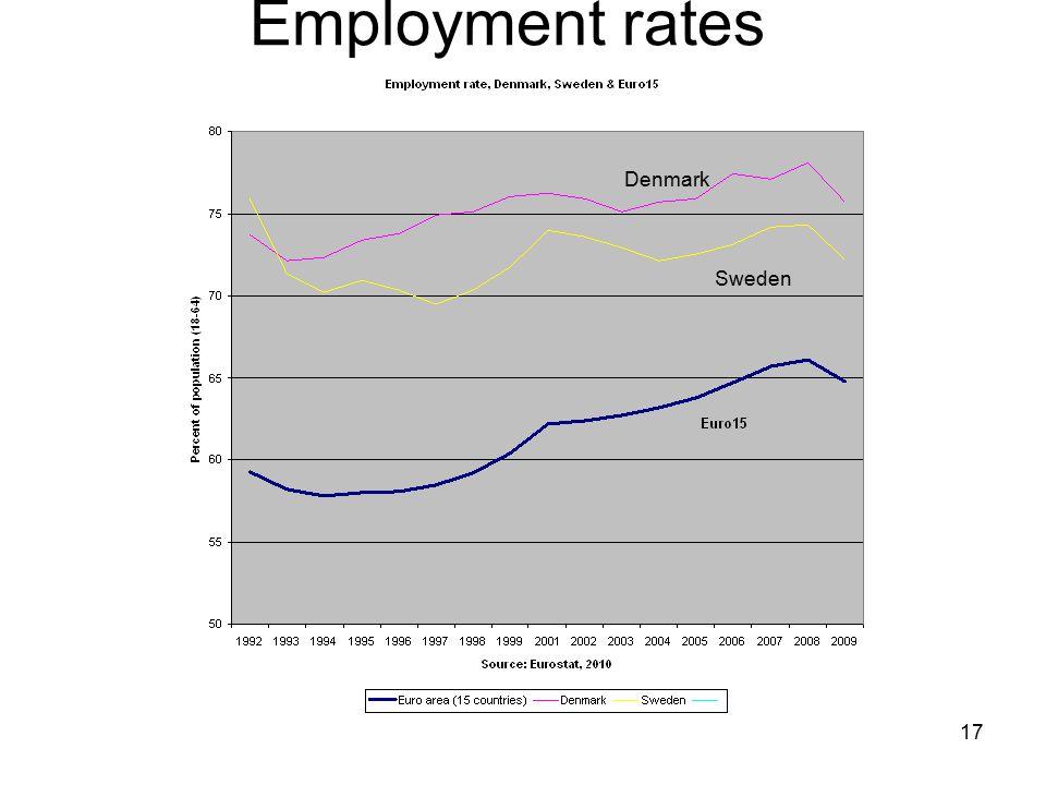 17 Denmark Sweden Employment rates