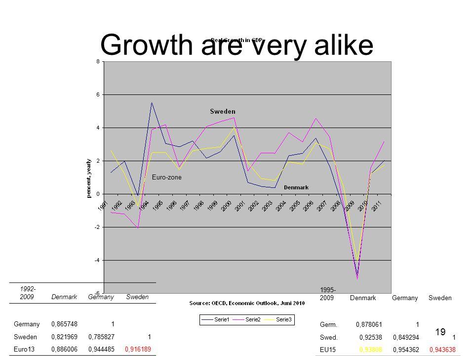 19 Euro-zone 1992- 2009 DenmarkGermanySweden Germany0,8657481 Sweden0,8219690,7858271 Euro130,8860060,9444850,916189 1995- 2009DenmarkGermanySweden Germ.0,8780611 Swed.0,925380,8492941 EU150,938080,9543620,943638 Growth are very alike