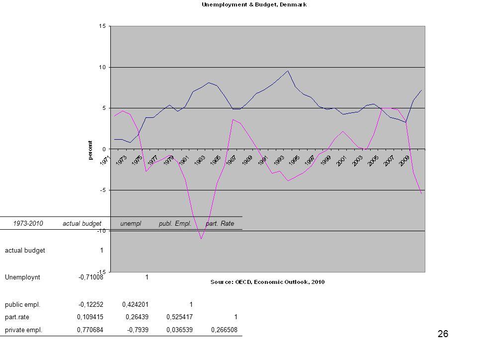 26 1973-2010actual budgetunemplpubl. Empl.part.