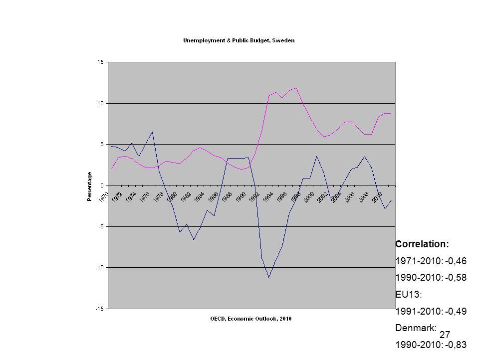 27 Correlation: 1971-2010: -0,46 1990-2010: -0,58 EU13: 1991-2010: -0,49 Denmark: 1990-2010: -0,83