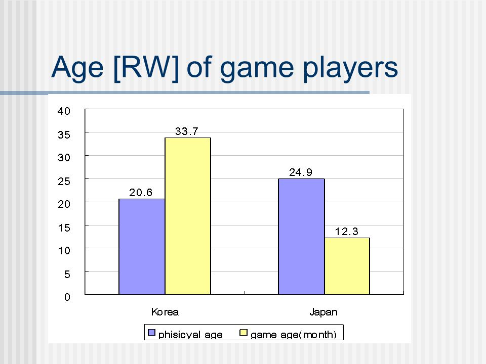 Age [RW] of game players