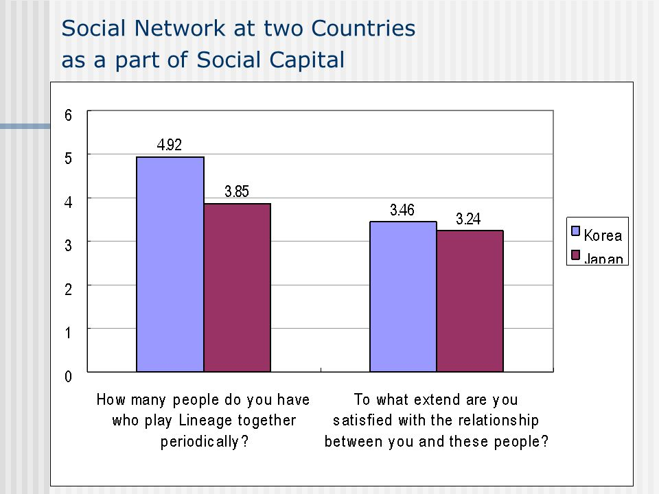 Social Network at two Countries as a part of Social Capital