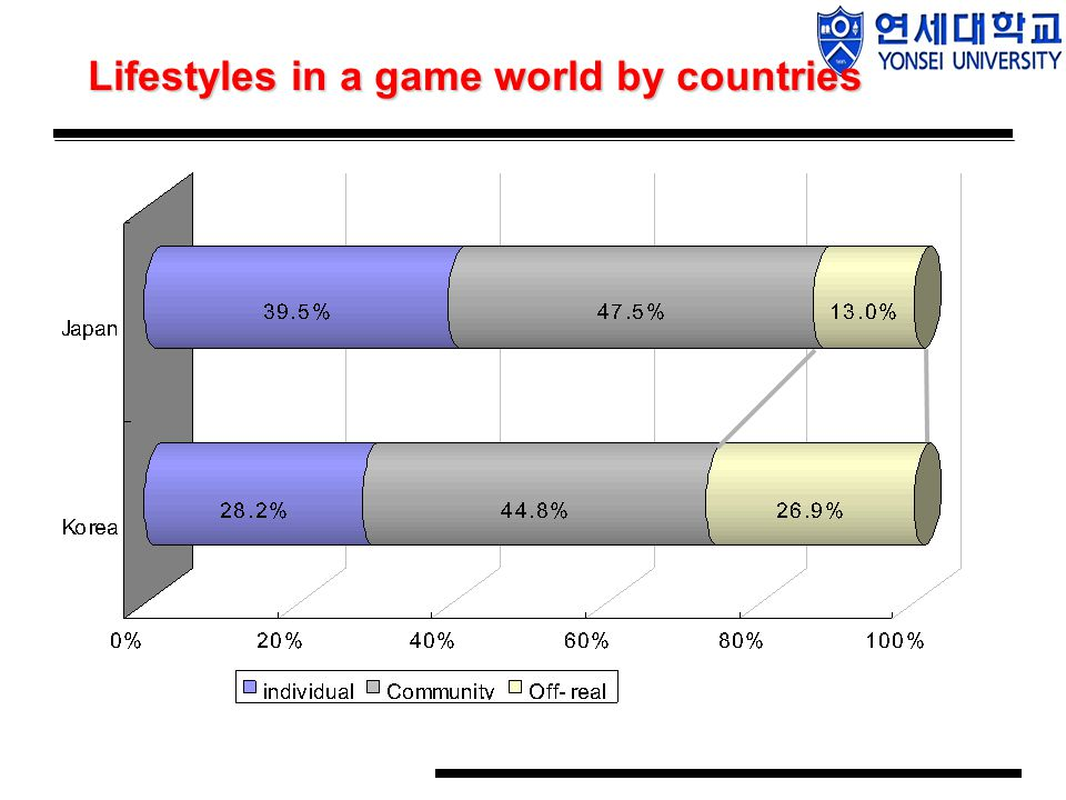 Lifestyles in a game world by countries Lifestyles in a game world by countries