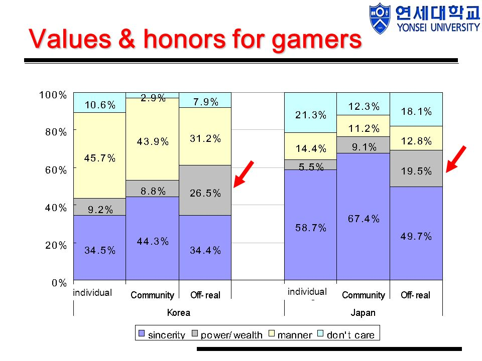 Values & honors for gamers individual
